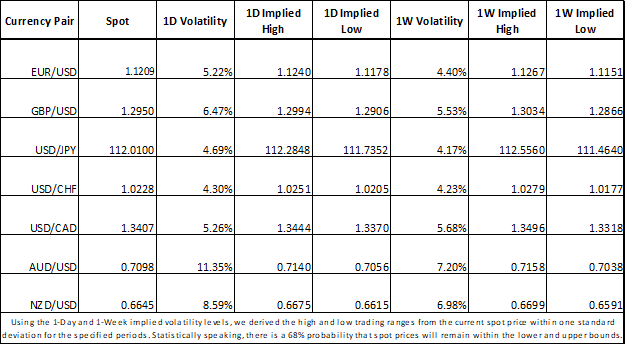 Currency Market Implied Volatility Trading Ranges for USD, AUD, CAD, EUR, GBP, NZD, CHF, JPY