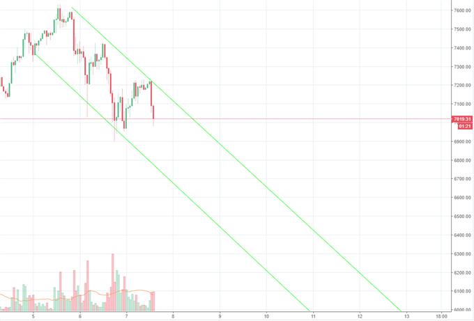 Bitcoin bleibt unter Druck