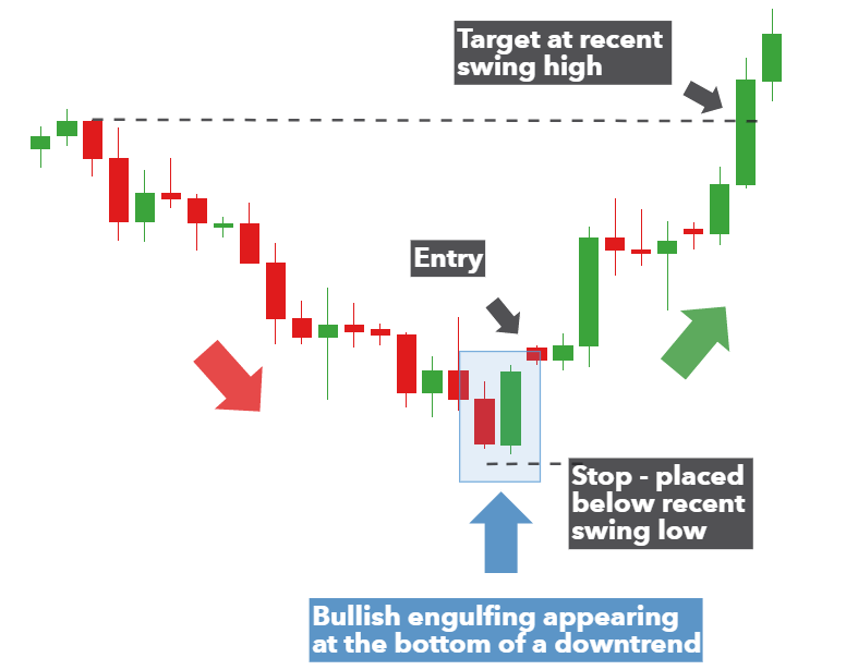 Bullish Engulfing Pattern Trading Strategy Guide