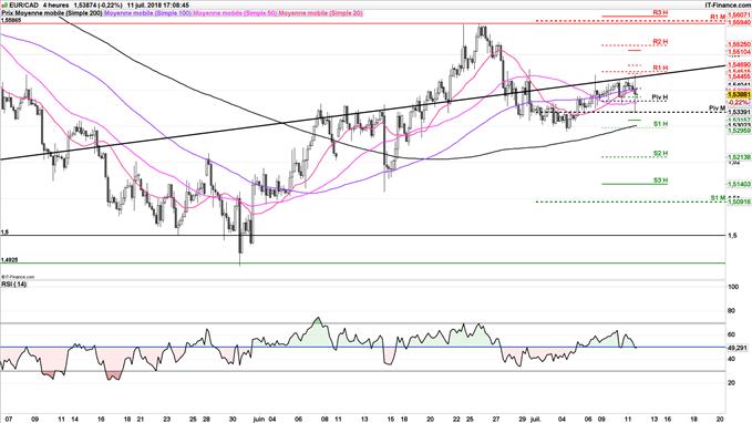 EUR/CAD stratégie haussière depuis 1,5339 dollar