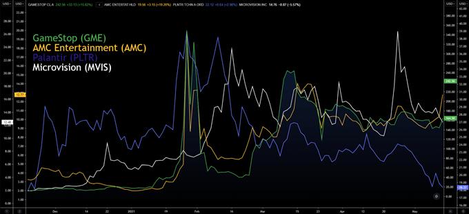 meme stocks comparison