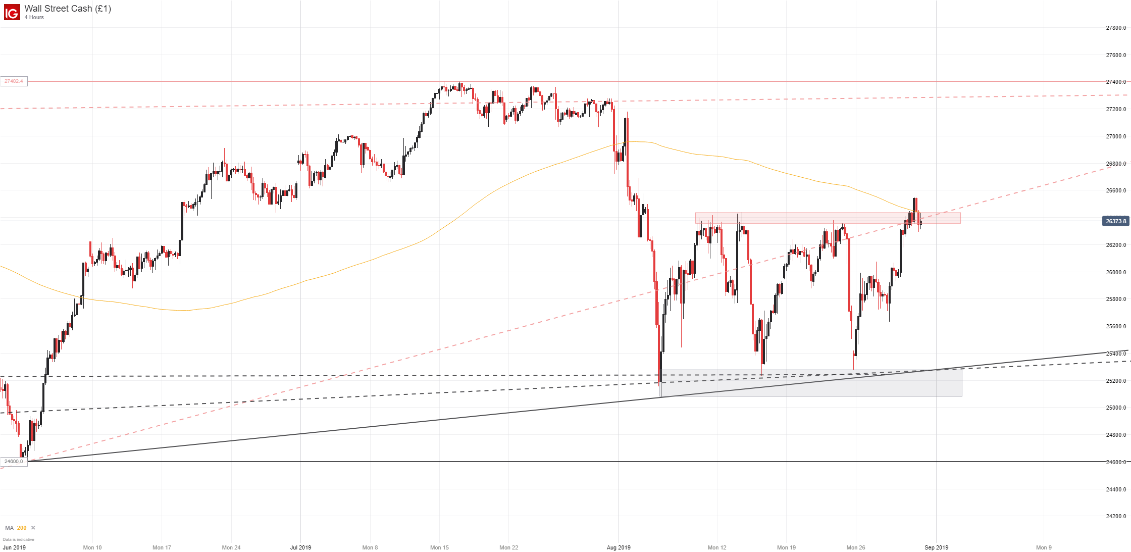Dow Jones, DAX 30, FTSE 100, CAC 40 Technical Forecasts