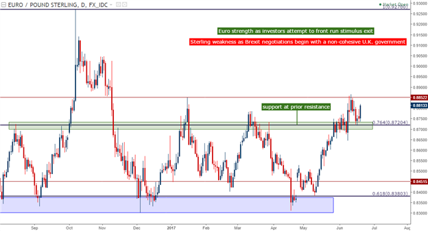 USD Strength, Trade or Fade: Setups in Euro, GBP and JPY
