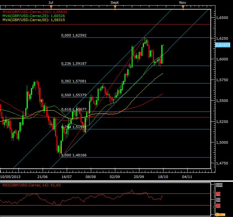 El Dólar busca el soporte frente al retraso de la FED – La GBP mira el 1.6300
