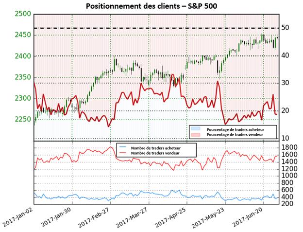 Le ratio des positions acheteuses/vendeuses des traders baisse, fournissant une perspective haussière sur le S&P 500