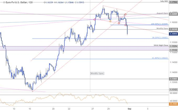Near-term Setups in EUR/USD and USD/CHF