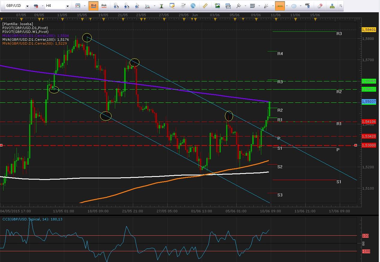 GBP/USD Rompe canal bajista y se enfrenta a importante resistencia.