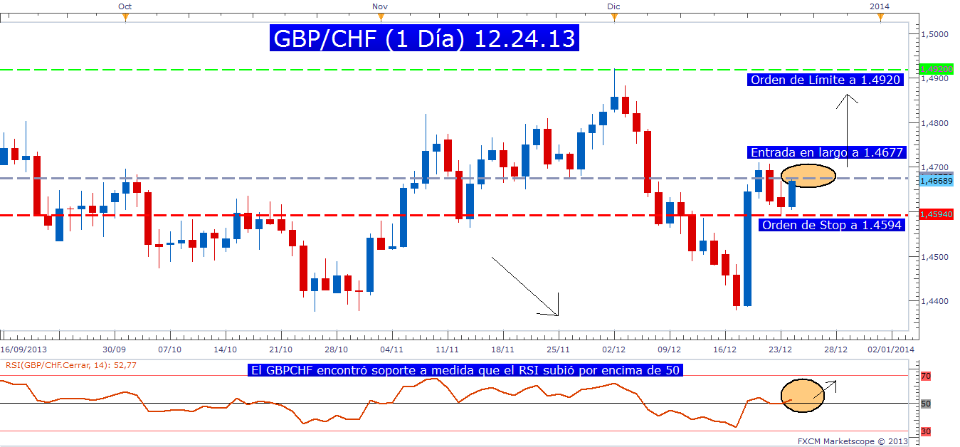 El indicador RSI y el par GBP/CHF