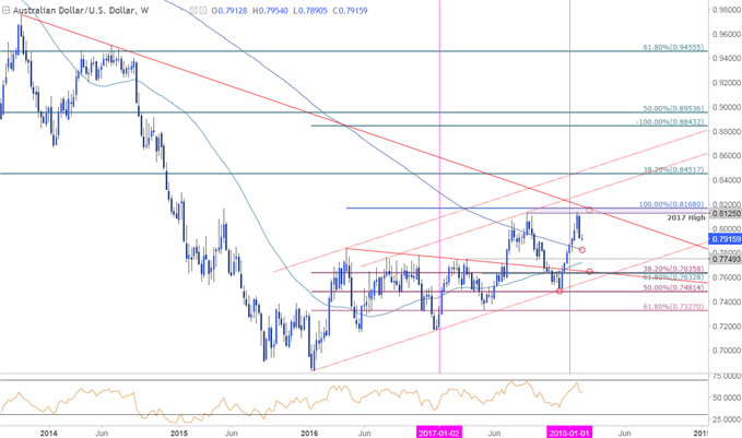 AUD/USD Price Chart - Weekly Timeframe