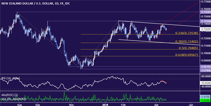 NZD/USD Technical Analysis: Down Trend Ready to Resume?
