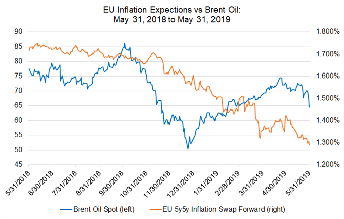 eurozone inflation expectations, ez 5y5y inflation swap forwards, ez inflation expectations, brent oil technical analysis, brent oil inflation
