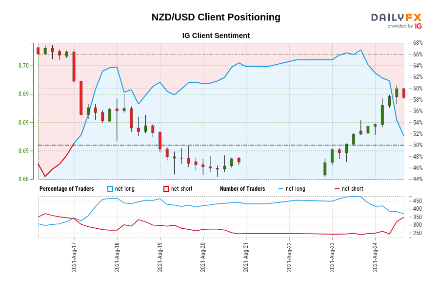 NZD/USD IG Client Sentiment: Our data shows traders are now net-short NZD/USD for the first time since Aug 16, 2021 23:00 GMT when NZD/USD traded near 0.70.