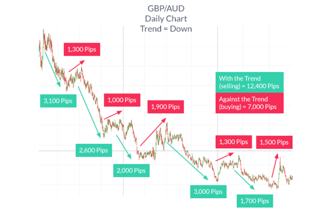 Trend trading where there are more pips available in the direction of the trend