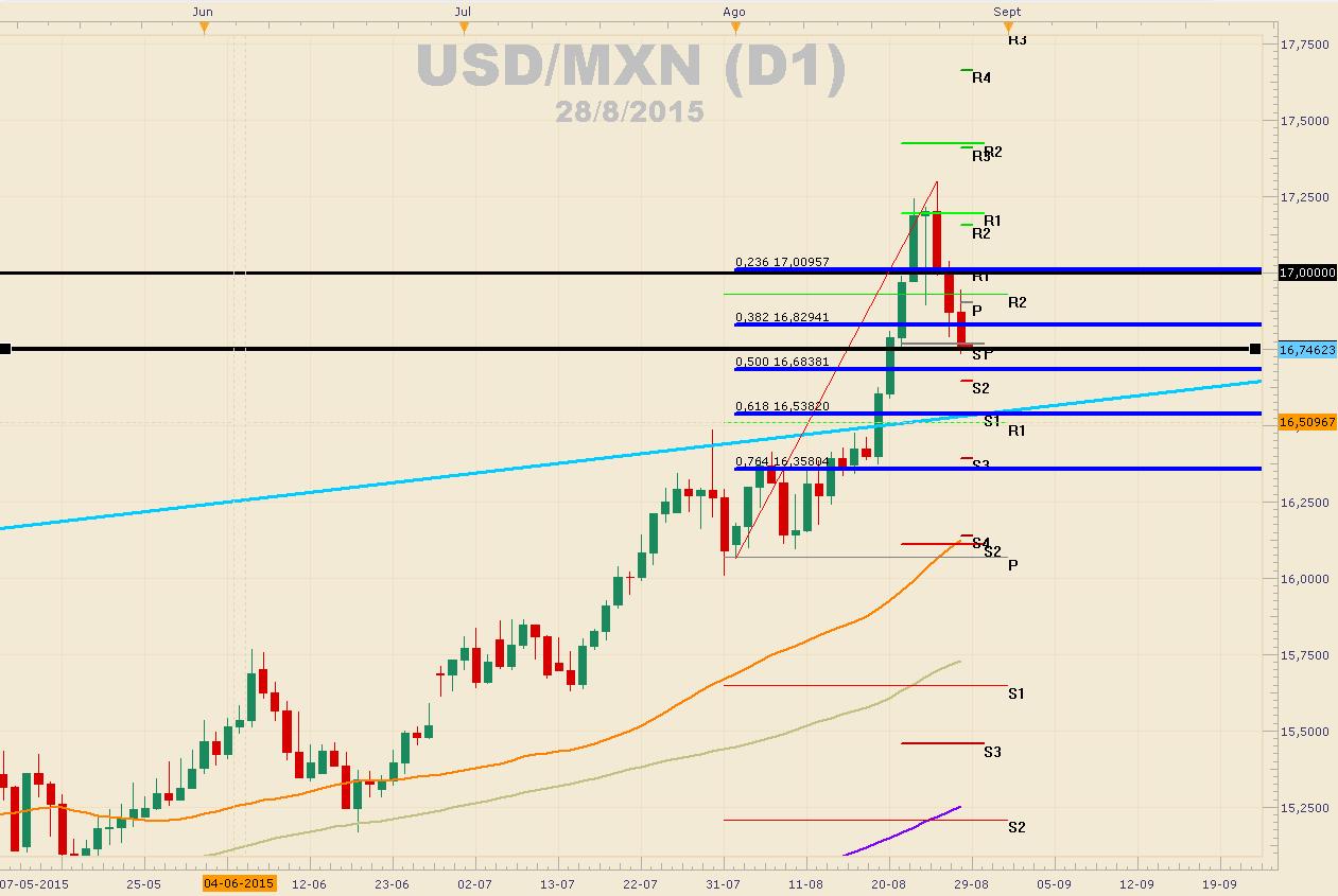 Divisas emergentes ganan terreno frente al dólar.