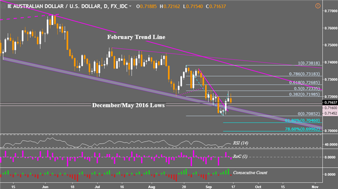 AUD/USD Breakout Struggles, EUR/AUD Risks Reversing to August Lows