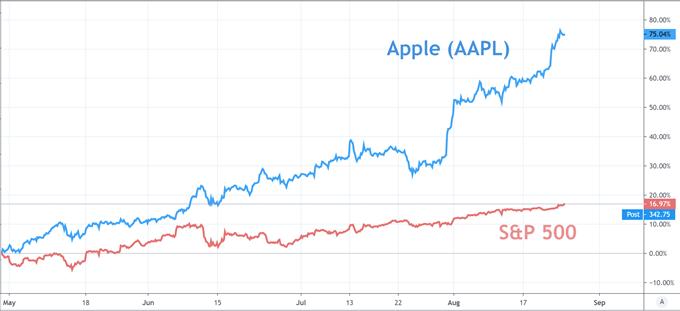 S&P 500 price chart