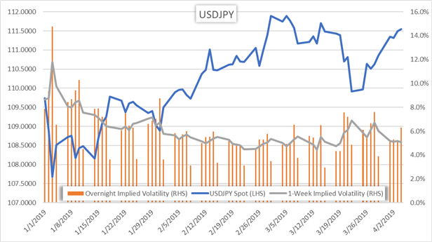 Spot USDJPY Price Chart and Implied Volatility