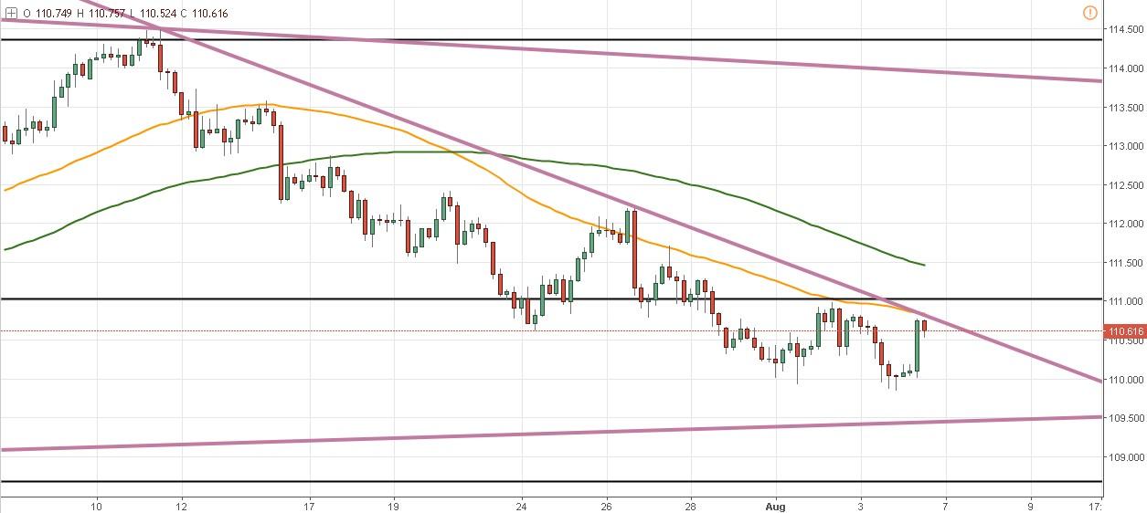 El USD/JPY sube por buenos datos para el dólar - ¿Romperá la resistencia?