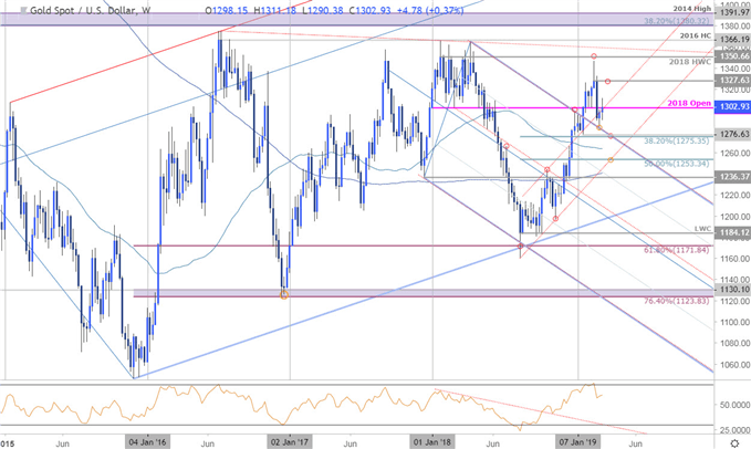 Gold Price Weekly Technical Outlook: XAU/USD Rebound to Fizzle