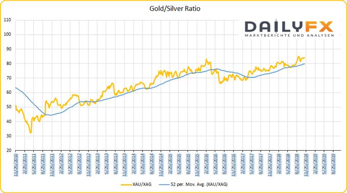 Gold Silver Ratio Chartanalyse auf Wochenbasis mit gleitenden Durchschnitt