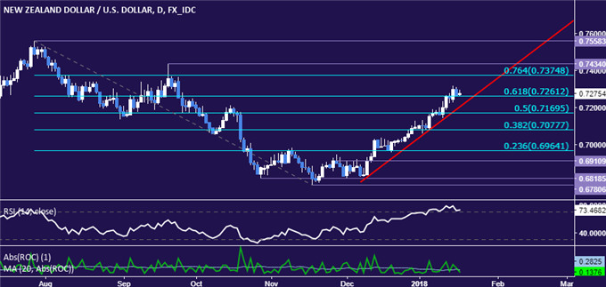 NZD/USD Technical Analysis: Working on Sixth Week of Gains