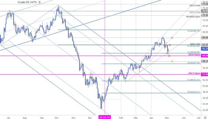 Crude Oil Price Chart - WTI Daily