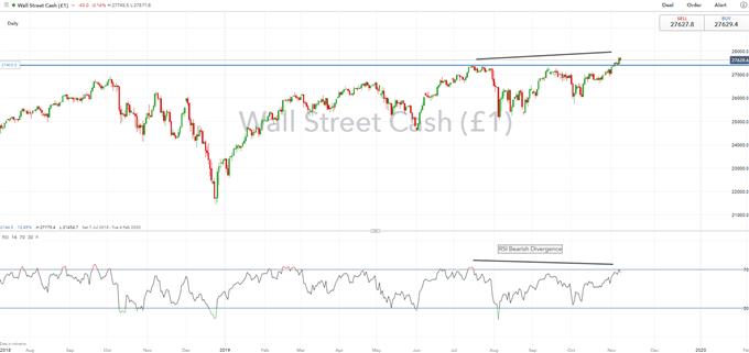 Dow Jones Price Chart Daily