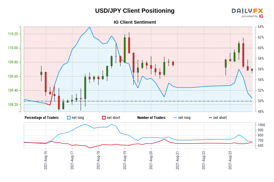 00 GMT when USD/JPY traded near 109.25.