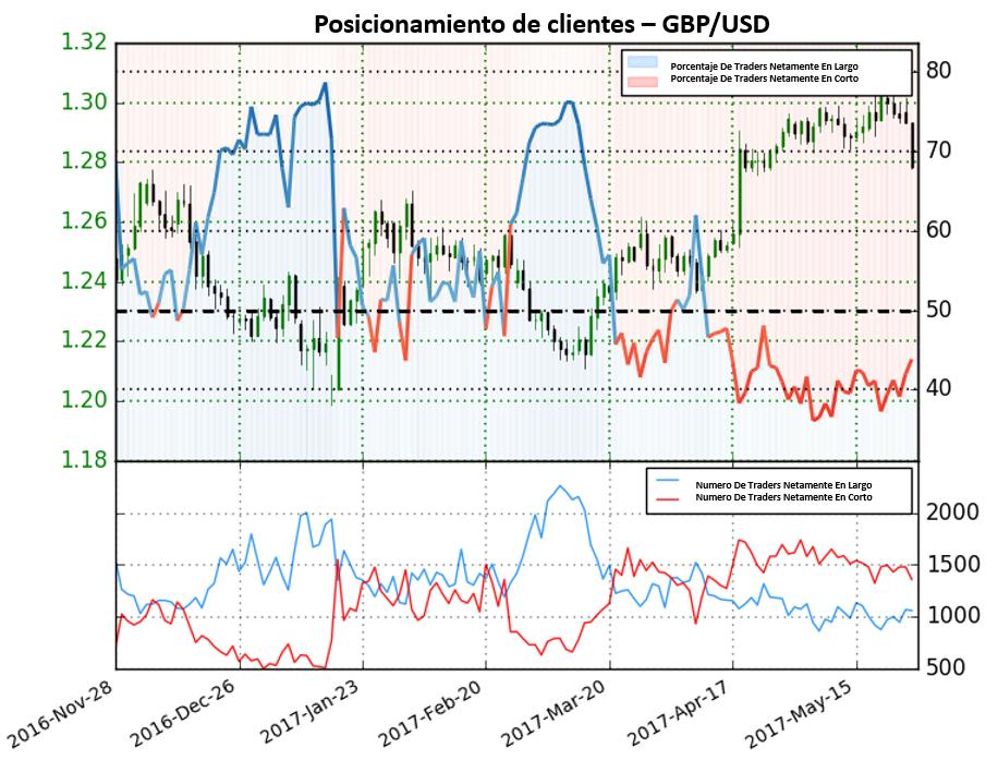 Incremento de 18.6% de posiciones en largo sugiere cambio de tendencia a la baja en el GBP/USD