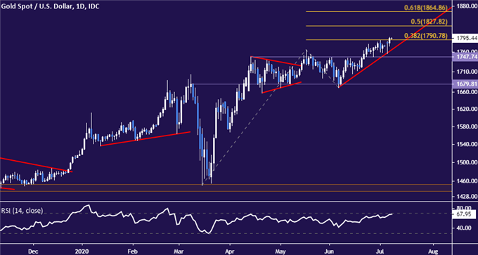 Gold Prices Aim Above $1800 After Chart Barrier Breach