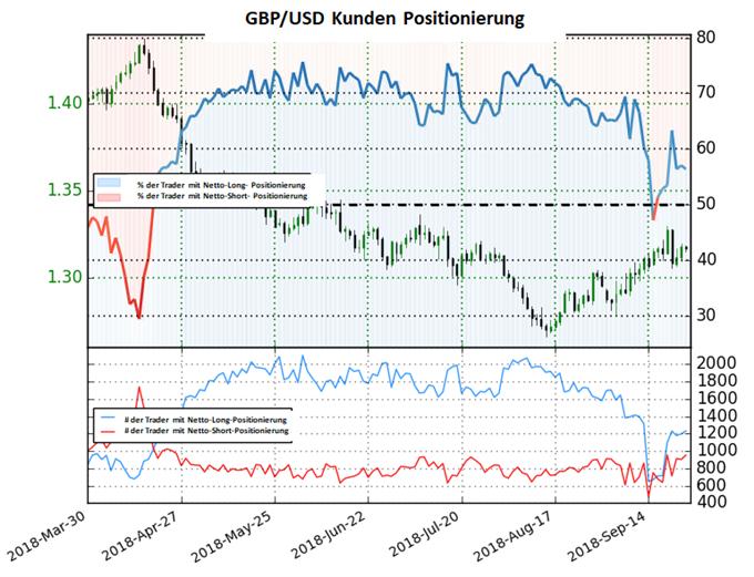 GBP/USD: Long-To-Short Ratio steigt wieder an