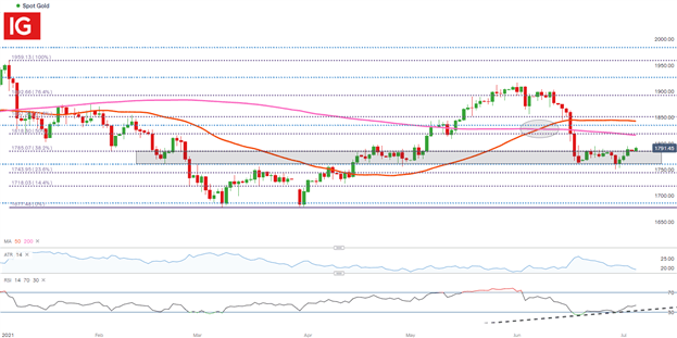 Gold (XAU/USD) Forecast: Gold Holds Firm Despite Positive NFP Report