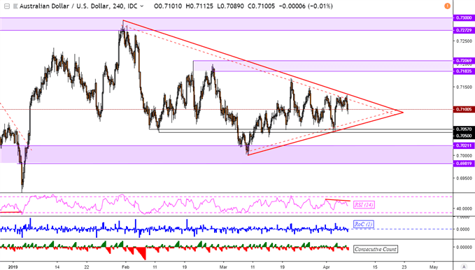 AUD/USD Outlook Mixed, AUD/NZD and GBP/AUD Flirt with New Trends