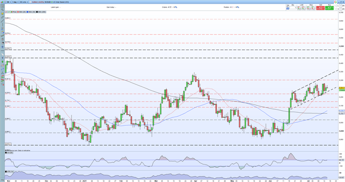 US Dollar (DXY) Outlook: Inching Towards a Fresh Three-Month High Ahead of Important Data Releases