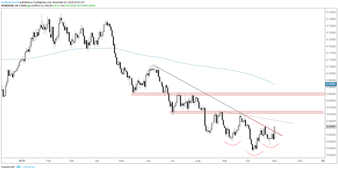 NZD/USD daily chart, breaking neck-line, t-line