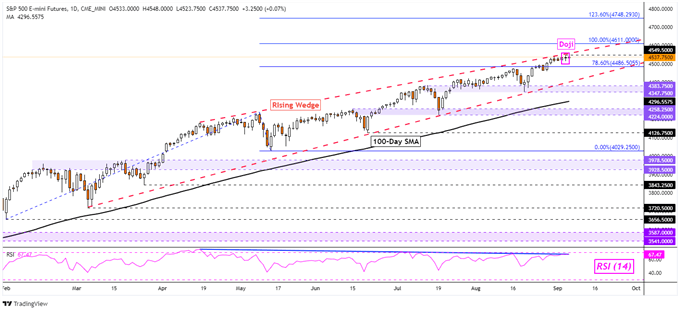Dow Jones, S&P 500, Nasdaq 100 Technical Outlook for the Week Ahead