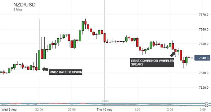 New Zealand Dollar Firm As RBNZ's Wheeler Tries Talking It Down
