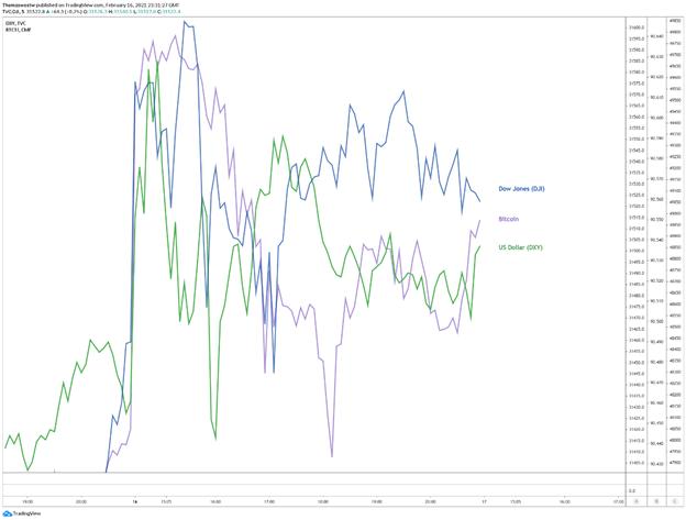 US Dollar, Dow Jones, Bitcoin Chart
