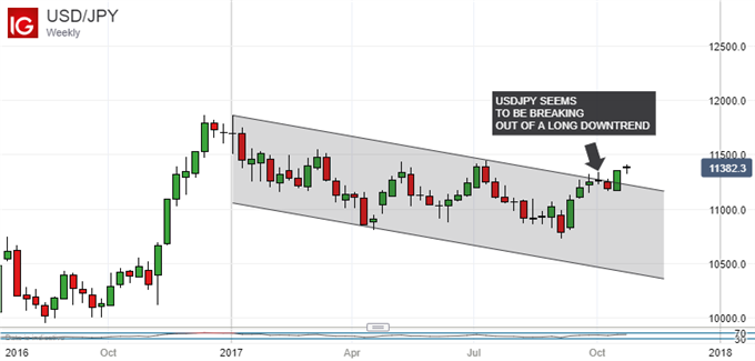 Japanese Yen Technical Analysis: USD/JPY At Crucial Juncture