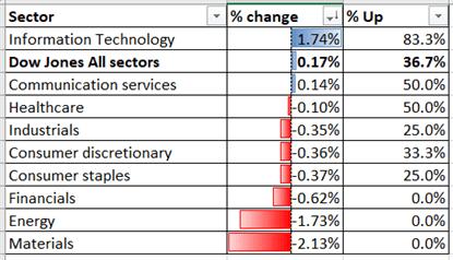 Dow Jones Kazançları Elde Etmek İçin Mücadele Ediyor  Nikkei 225, Hang Seng Mayıs Ribaund