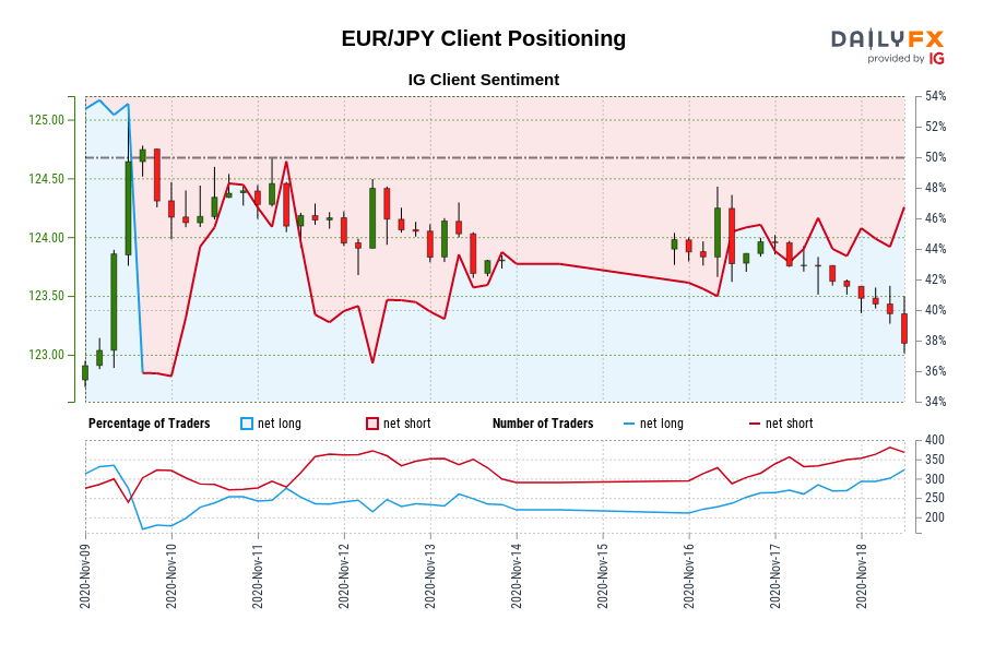 EUR/JPY IG Client Sentiment: Our data shows traders are now net-long EUR/JPY for the first time since Nov 09, 2020 12:00 GMT when EUR/JPY traded near 124.31.