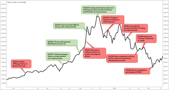Reacción de bitcoin a su nivel máximo, ataques cibernéticos y otras noticias de mercado