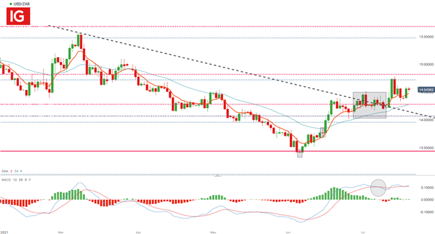 South Africa Update: USD/ZAR Remains Vulnerable as Zuma Trial Resumes