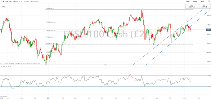 Dow Jones and FTSE 100 Forecast for the Week Ahead