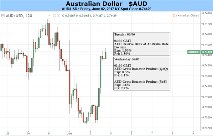 Australian Dollar Remains Vulnerable To China Data