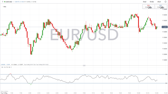 EURUSD Muted Despite Negative Economic Outlook, Focus on Euro-zone GDP