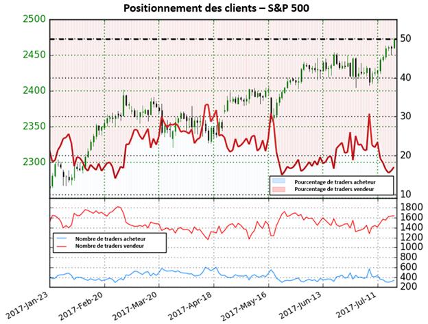 Après des nouveaux records, le S&P 500 donne des perspectives mitigées
