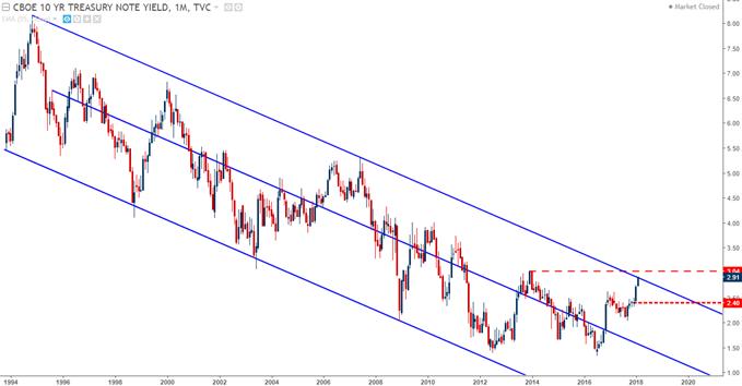 US Treasury 10-Year Note Yield