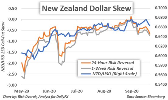 New Zealand Dollar Price Chart NZDUSD Outlook