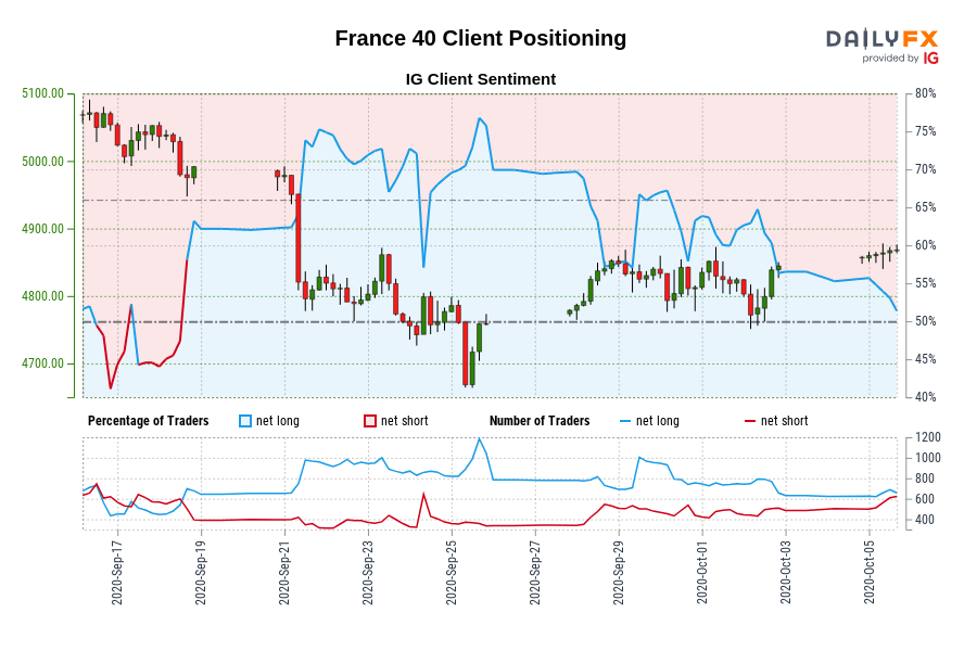 Photo of Our data shows that traders are now net-short on France 40 for the first time since September 18, 2020, when France 40 traded near 4,991.60.